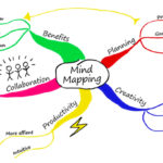 Mind mapping Tool: How it works and benefits the students?